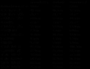 エモンダとドマーネのスケルトン比較